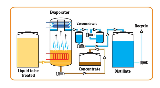 evaporator-diagram